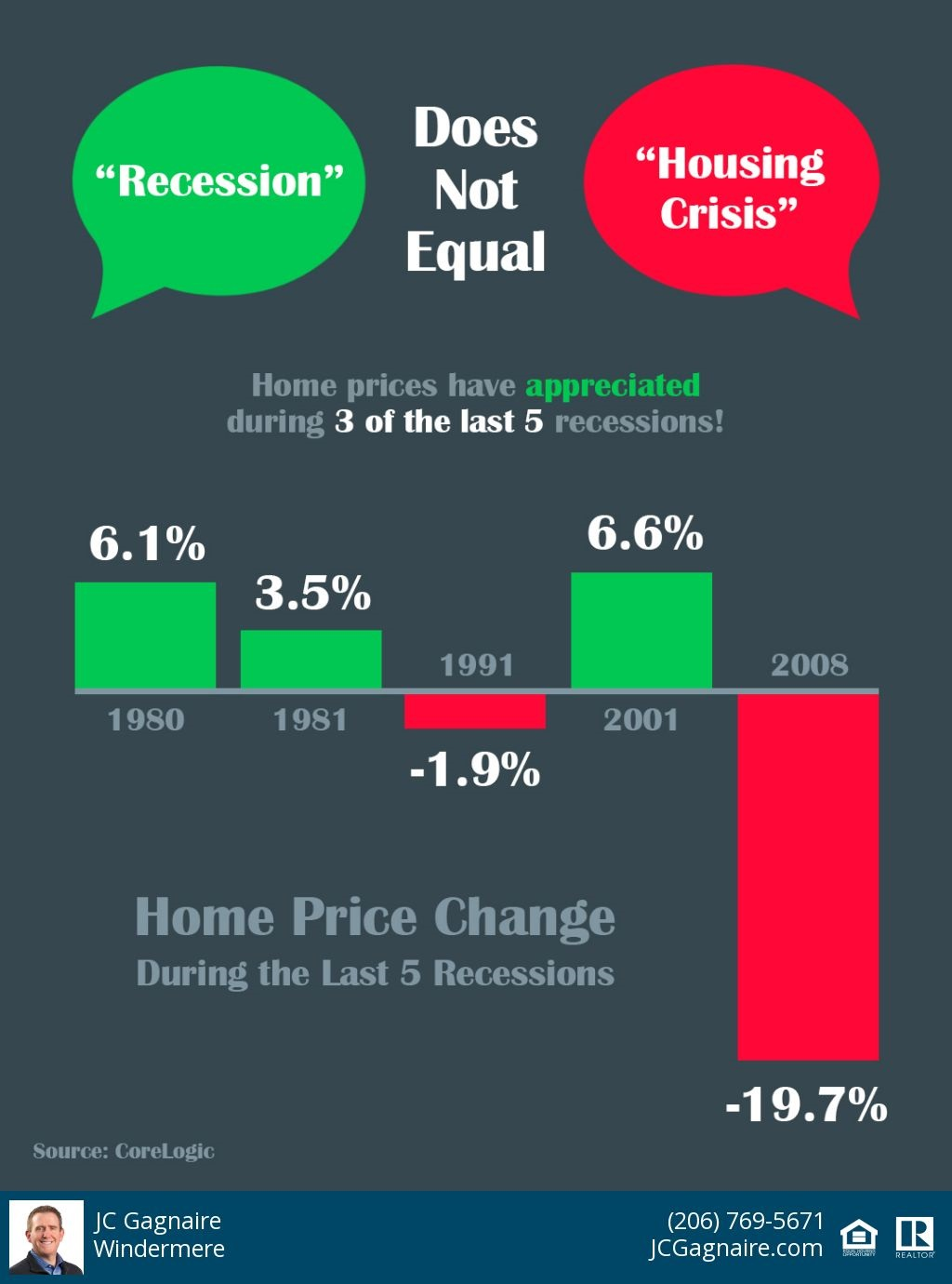 "Infographic demonstrating that ""Recession"" does not equal ""Housing Crisis"""